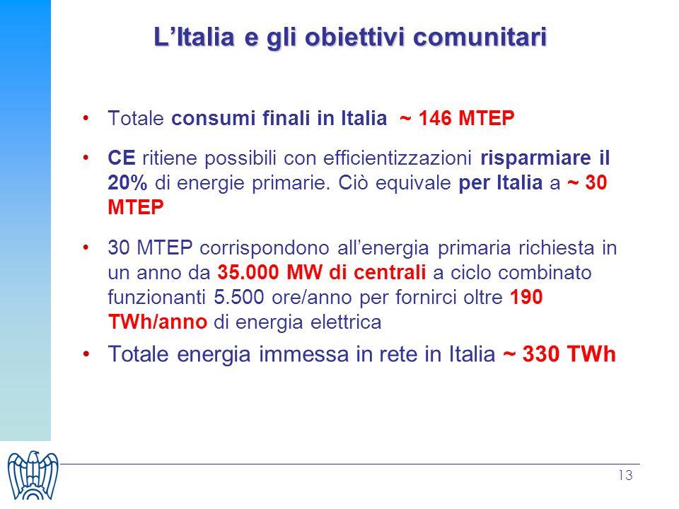 L'Italia e gli obiettivi comunitari