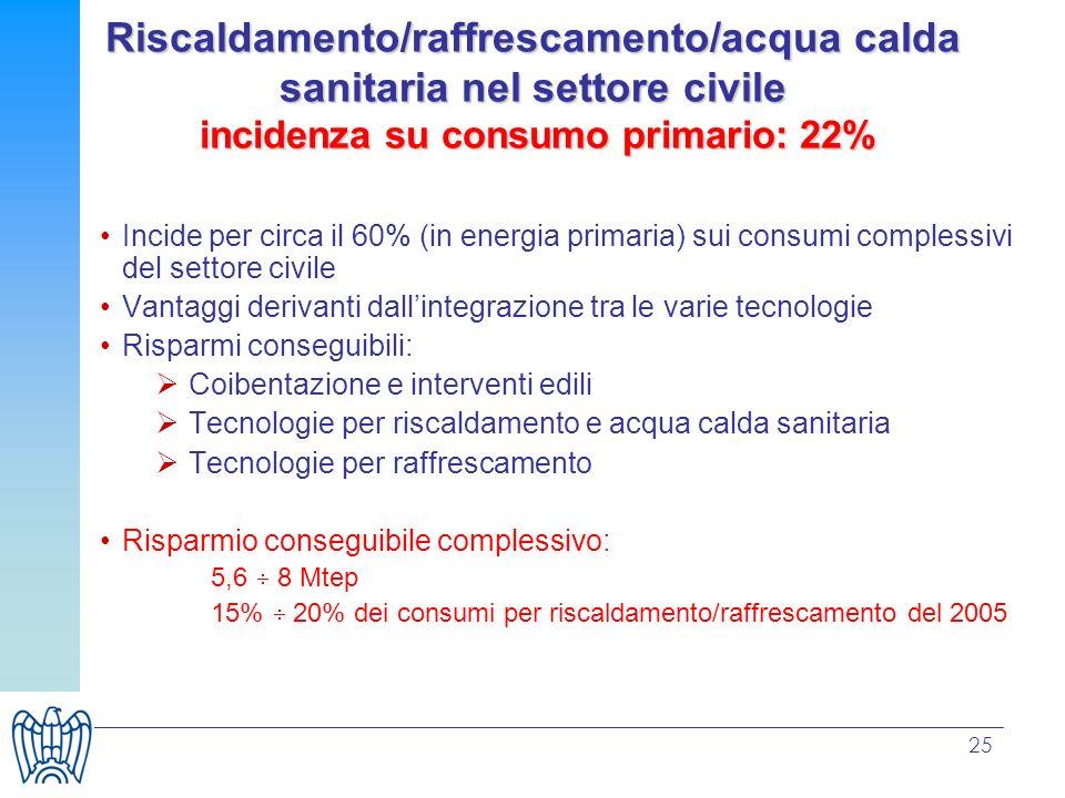 Riscaldamento/raffrescamento/acqua calda sanitaria nel settore civile incidenza su consumo primario: 22%