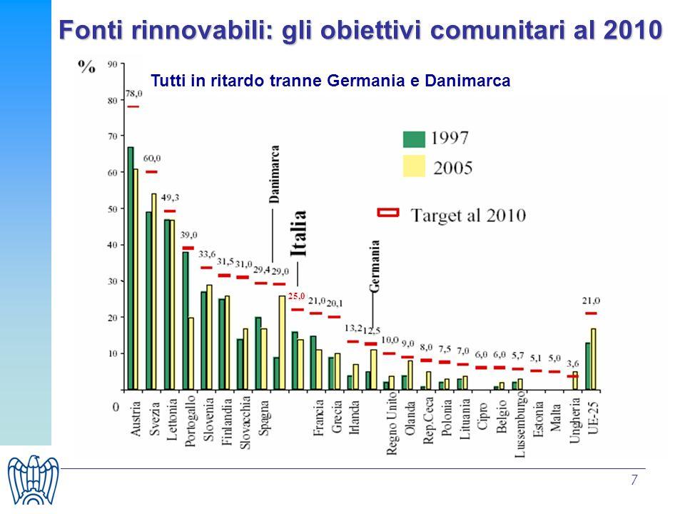 Fonti rinnovabili: gli obiettivi comunitari al 2010