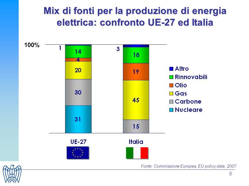 Mix di fonti per la produzione di energia elettrica: confronto UE-27 ed Italia