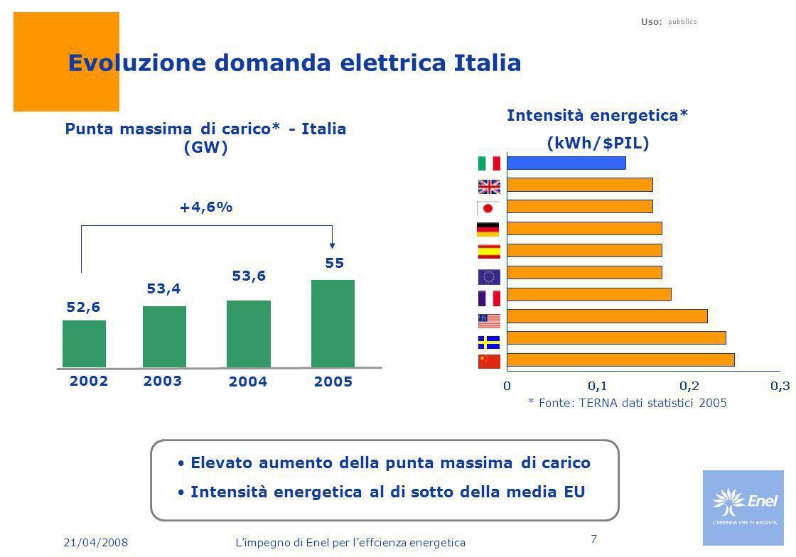 Evoluzione domanda elettrica Italia