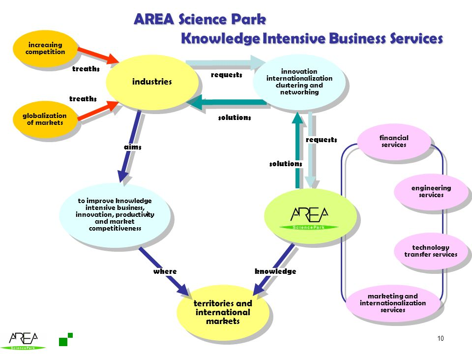 AREA Science Park Knowledge Intensive Business Services