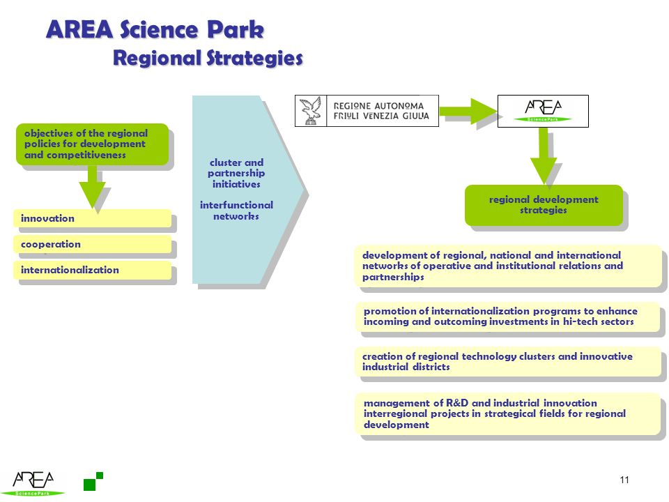 AREA Science Park Regional Strategies