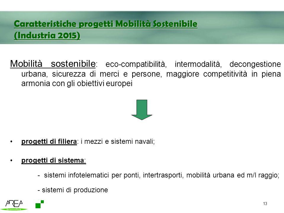 Caratteristiche progetti Mobilità Sostenibile (Industria 2015)