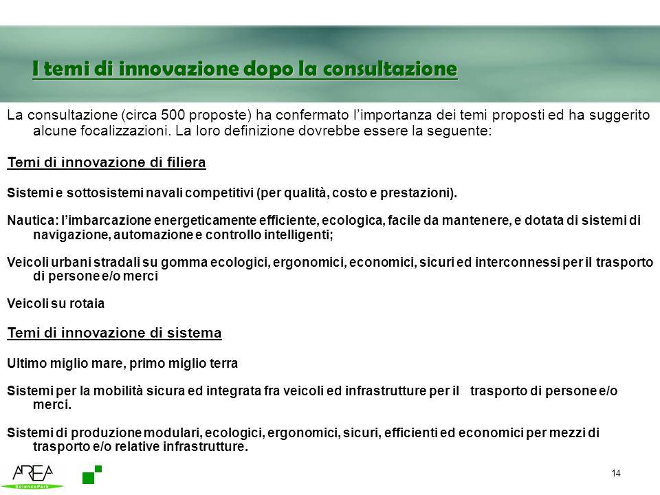 I temi di innovazione dopo la consultazione