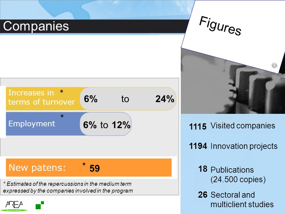 Figures Companies * 6% to 24% * 6% to 12% * 59 New patens: 1115 1194