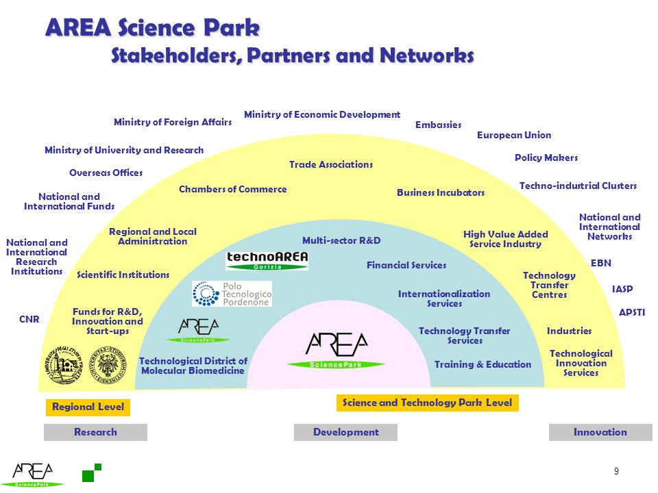 AREA Science Park Stakeholders, Partners and Networks