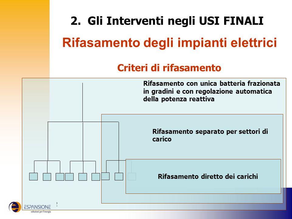 2. Gli Interventi negli USI FINALI