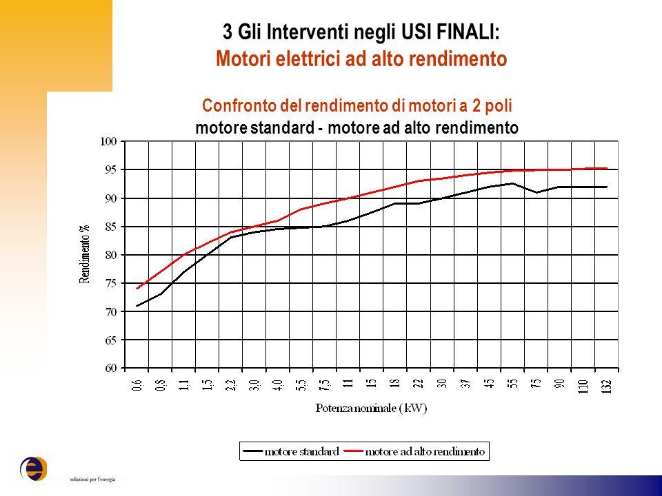 3 Gli Interventi negli USI FINALI: Motori elettrici ad alto rendimento
