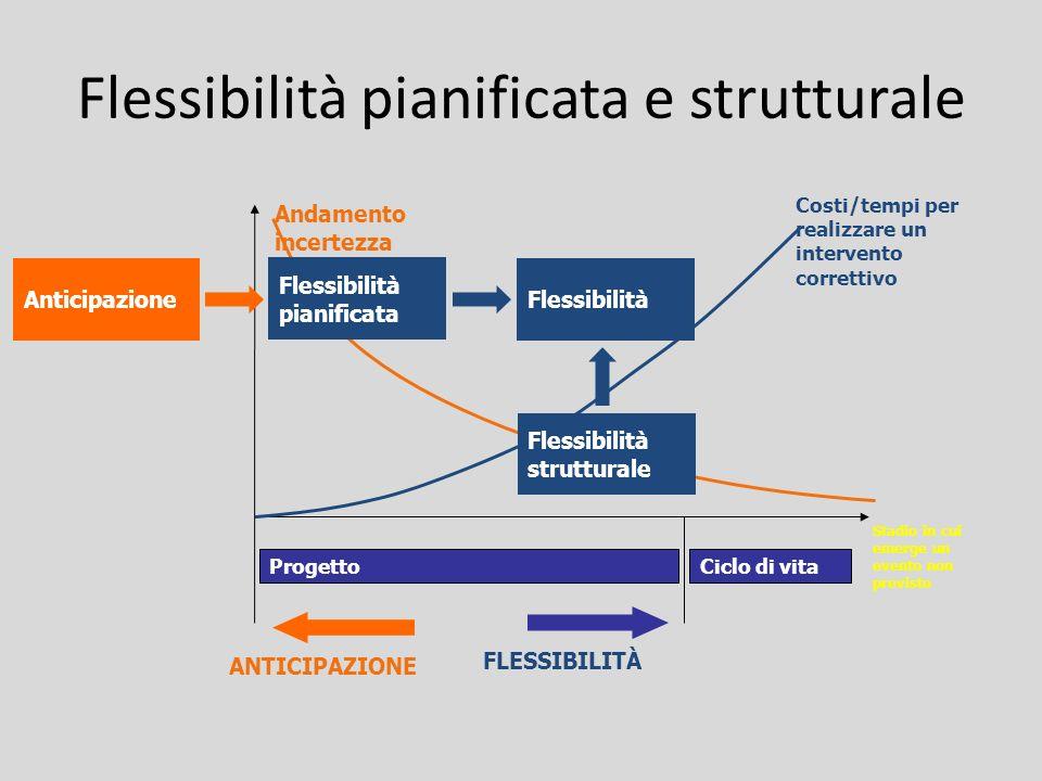 Flessibilità pianificata e strutturale