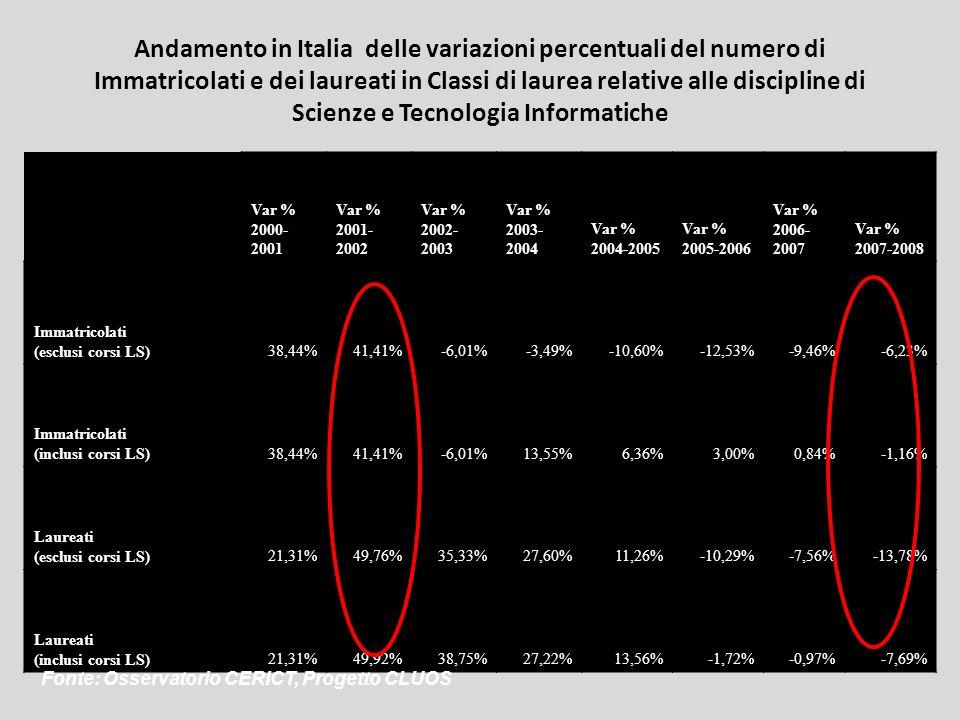 Andamento in Italia delle variazioni percentuali del numero di Immatricolati e dei laureati in Classi di laurea relative alle discipline di Scienze e Tecnologia Informatiche