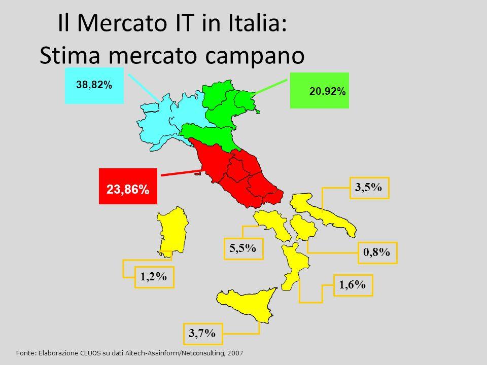 Il Mercato IT in Italia: Stima mercato campano