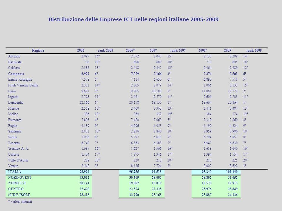 Distribuzione delle Imprese ICT nelle regioni italiane 2005-2009
