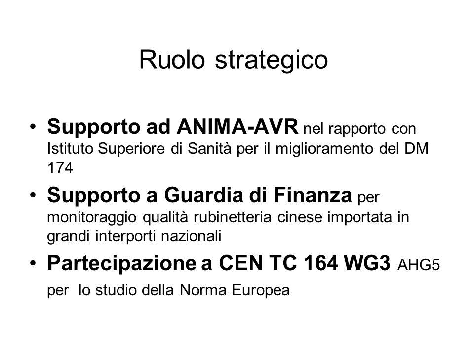 Ruolo strategico Supporto ad ANIMA-AVR nel rapporto con Istituto Superiore di Sanità per il miglioramento del DM 174.