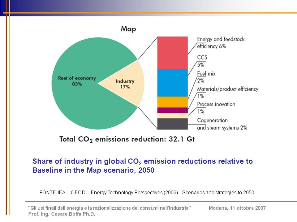 Share of industry in global CO2 emission reductions relative to Baseline in the Map scenario, 2050