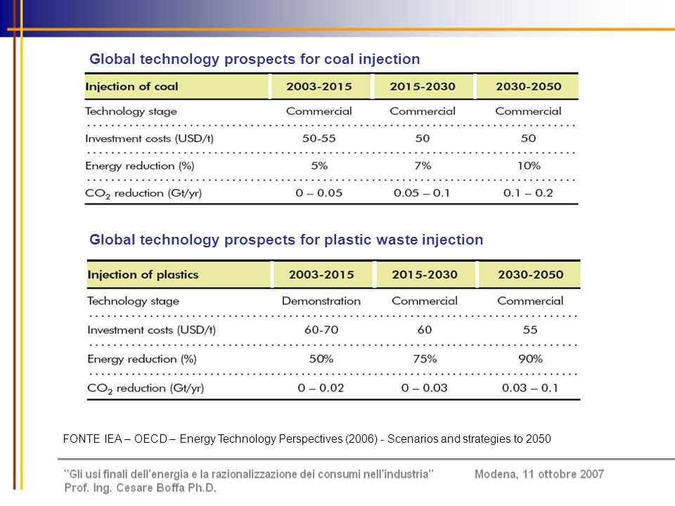 Global technology prospects for coal injection