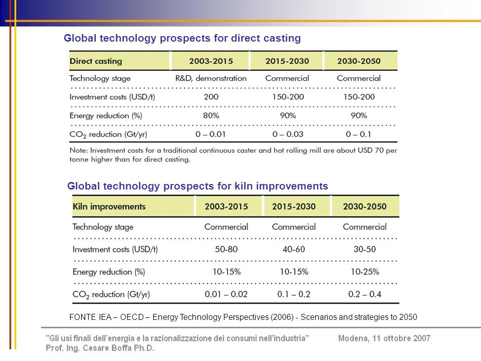 Global technology prospects for direct casting