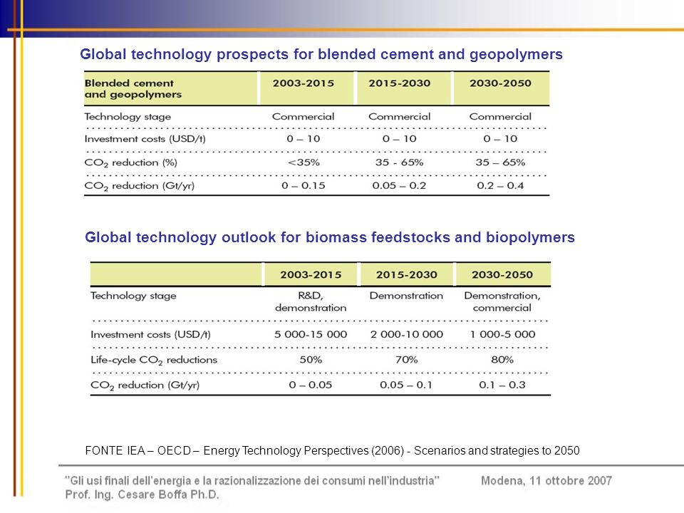 Global technology prospects for blended cement and geopolymers