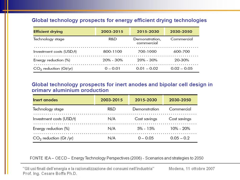 Global technology prospects for energy efficient drying technologies