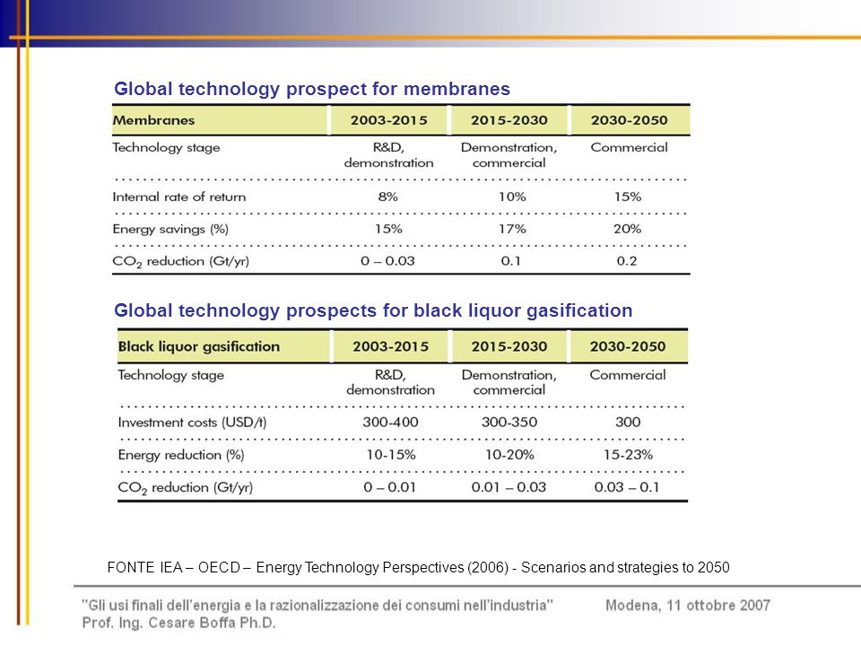 Global technology prospect for membranes