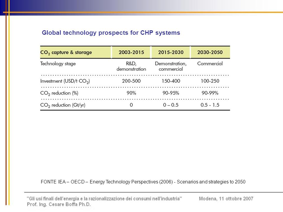 Global technology prospects for CHP systems