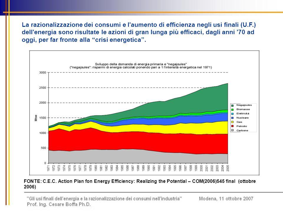 La razionalizzazione dei consumi e l aumento di efficienza negli usi finali (U.F.) dell energia sono risultate le azioni di gran lunga più efficaci, dagli anni 70 ad oggi, per far fronte alla crisi energetica .