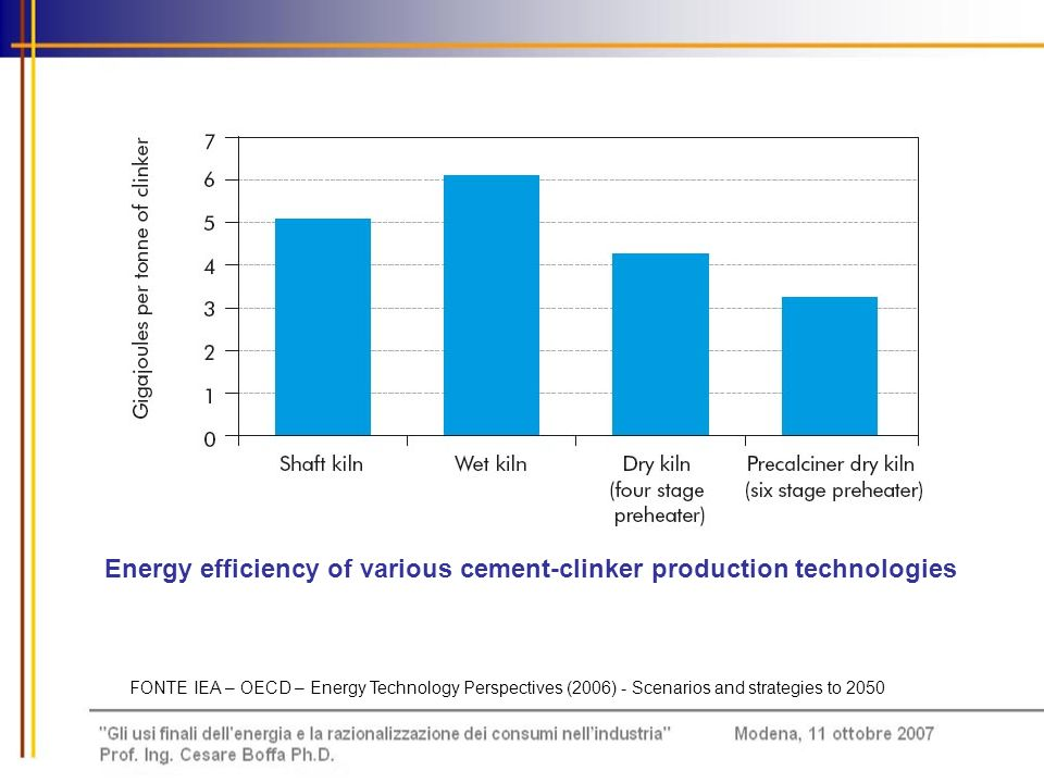 Energy efficiency of various cement-clinker production technologies