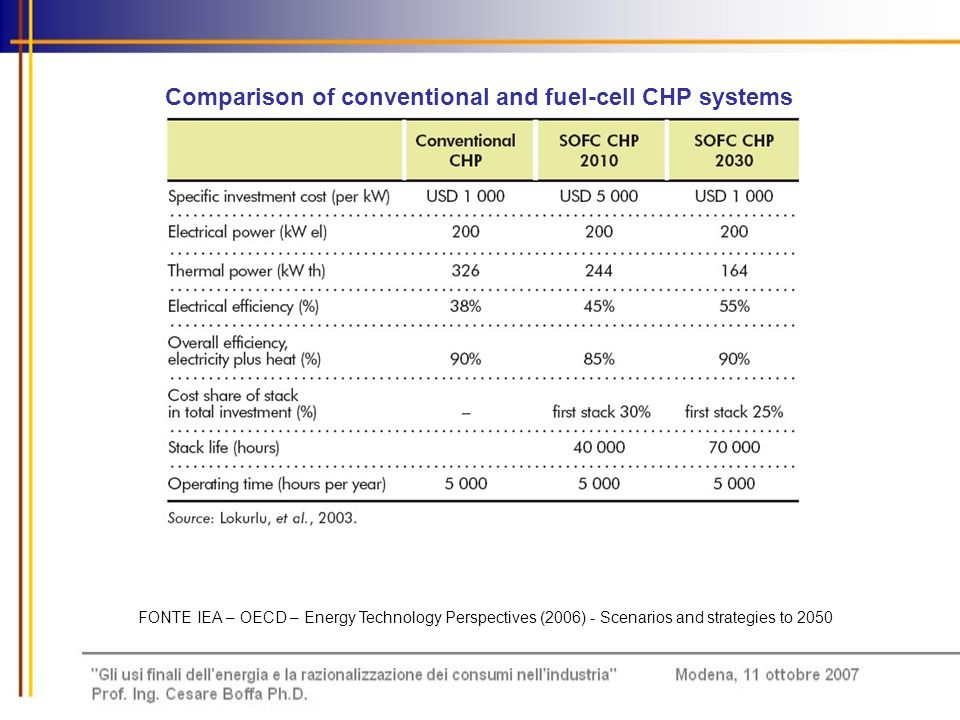 Comparison of conventional and fuel-cell CHP systems