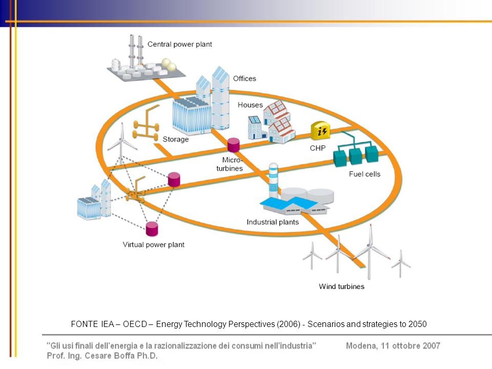 FONTE IEA – OECD – Energy Technology Perspectives (2006) - Scenarios and strategies to 2050