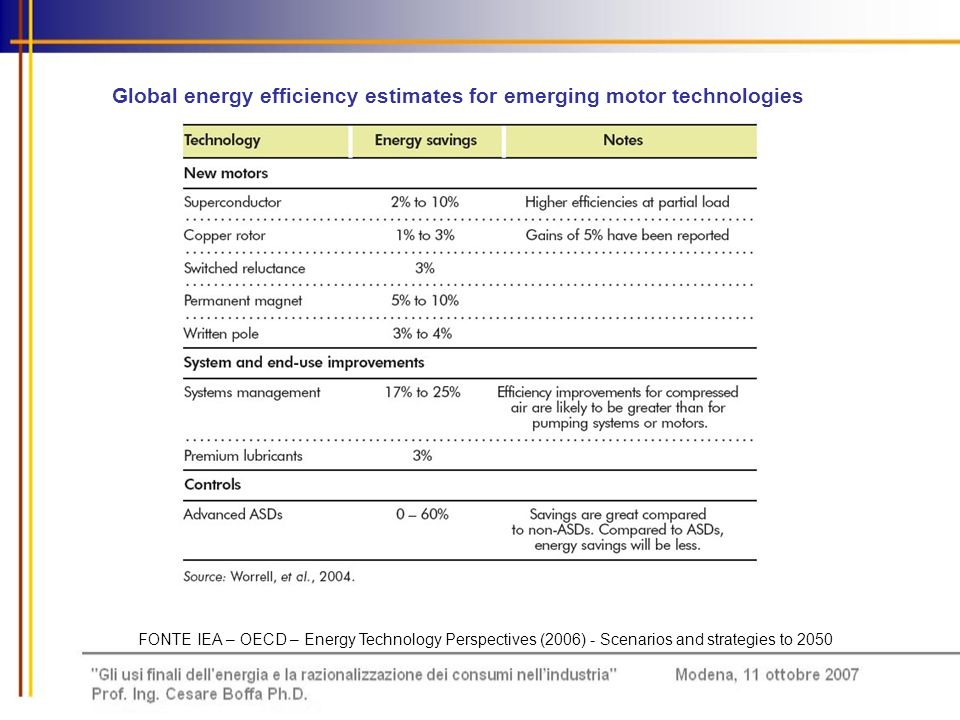 Global energy efficiency estimates for emerging motor technologies
