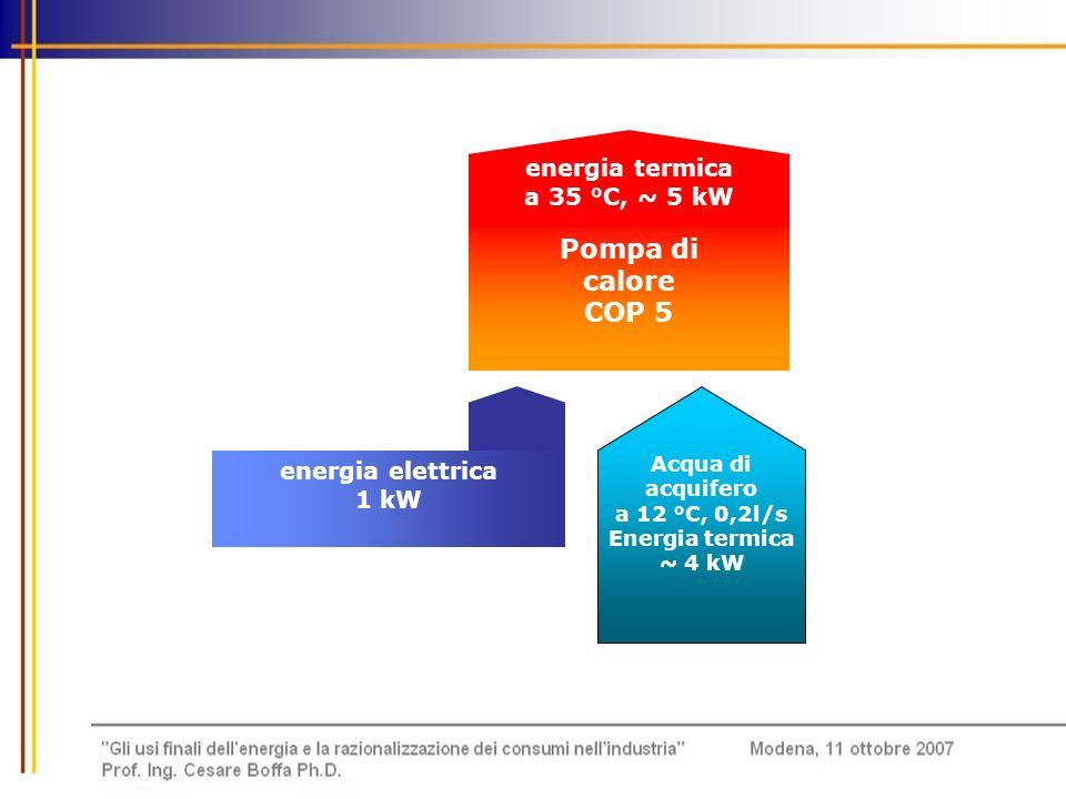 Pompa di calore COP 5 energia termica a 35 °C, ~ 5 kW
