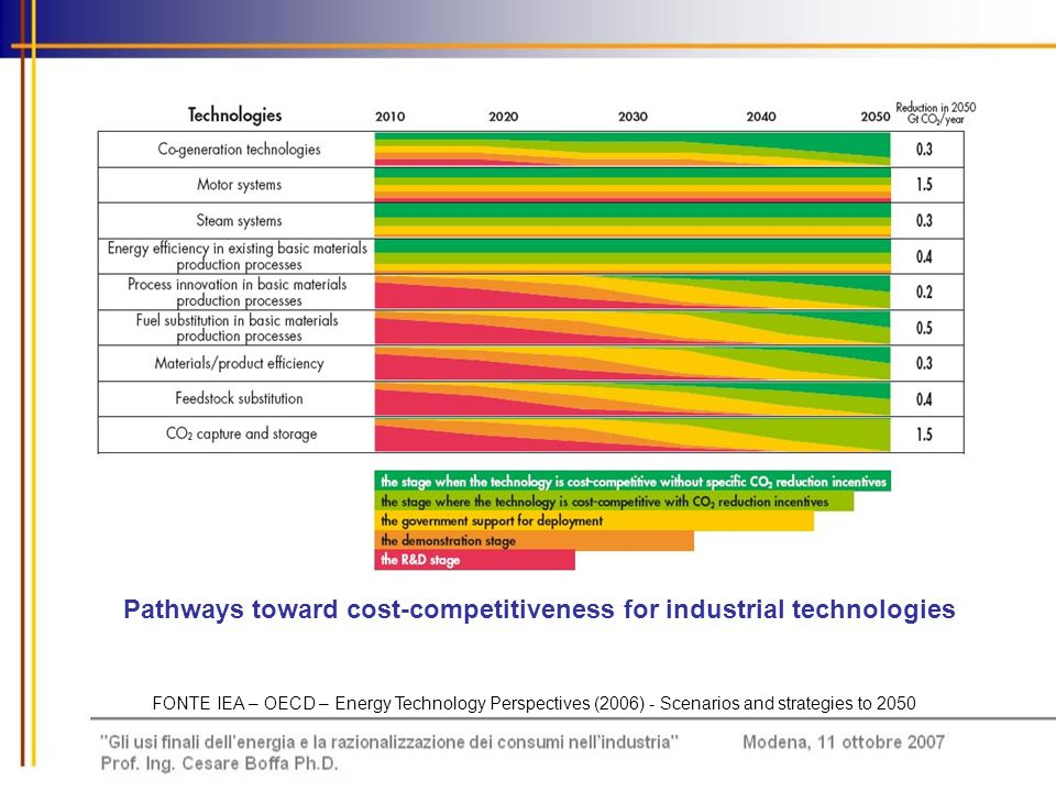 Pathways toward cost-competitiveness for industrial technologies