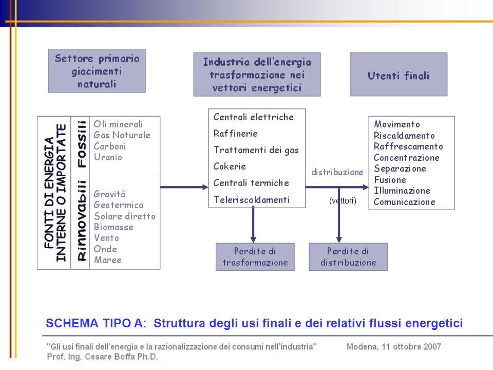 (vettori) SCHEMA TIPO A: Struttura degli usi finali e dei relativi flussi energetici