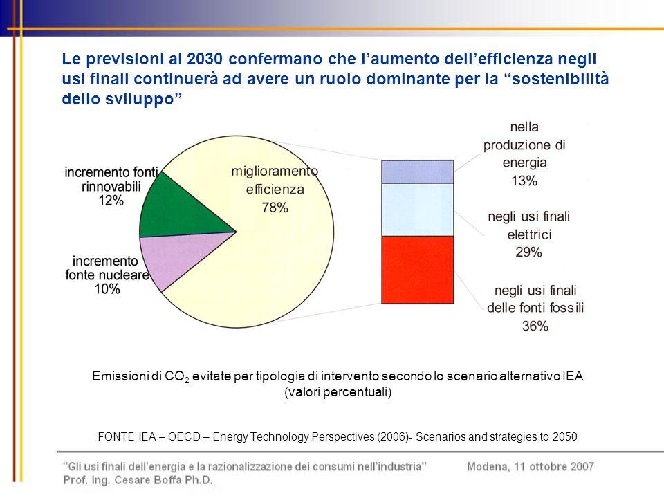 Le previsioni al 2030 confermano che l'aumento dell'efficienza negli