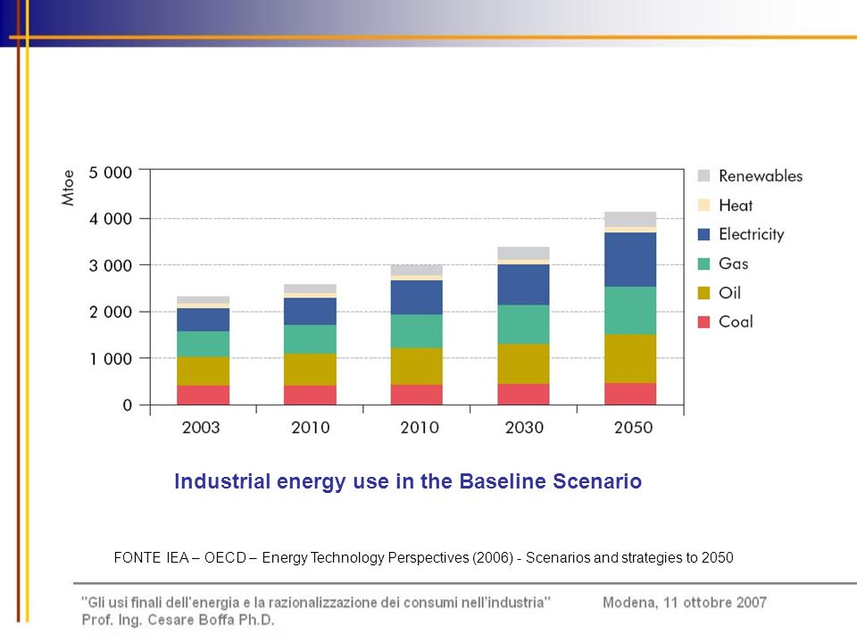 Industrial energy use in the Baseline Scenario