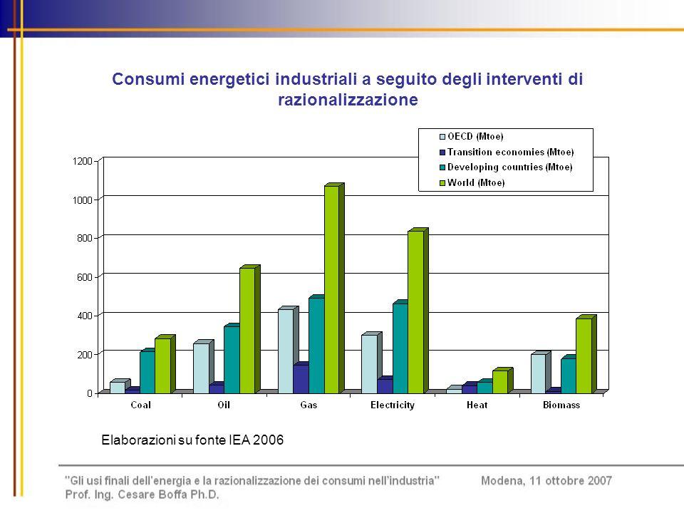 Consumi energetici industriali a seguito degli interventi di razionalizzazione