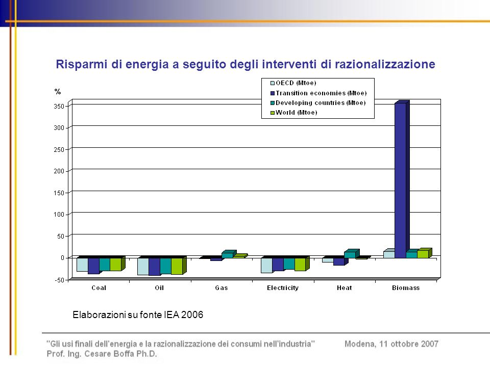 Risparmi di energia a seguito degli interventi di razionalizzazione