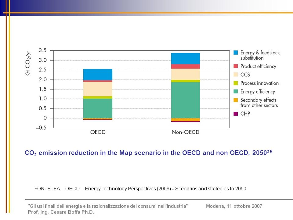 CO2 emission reduction in the Map scenario in the OECD and non OECD, 205029