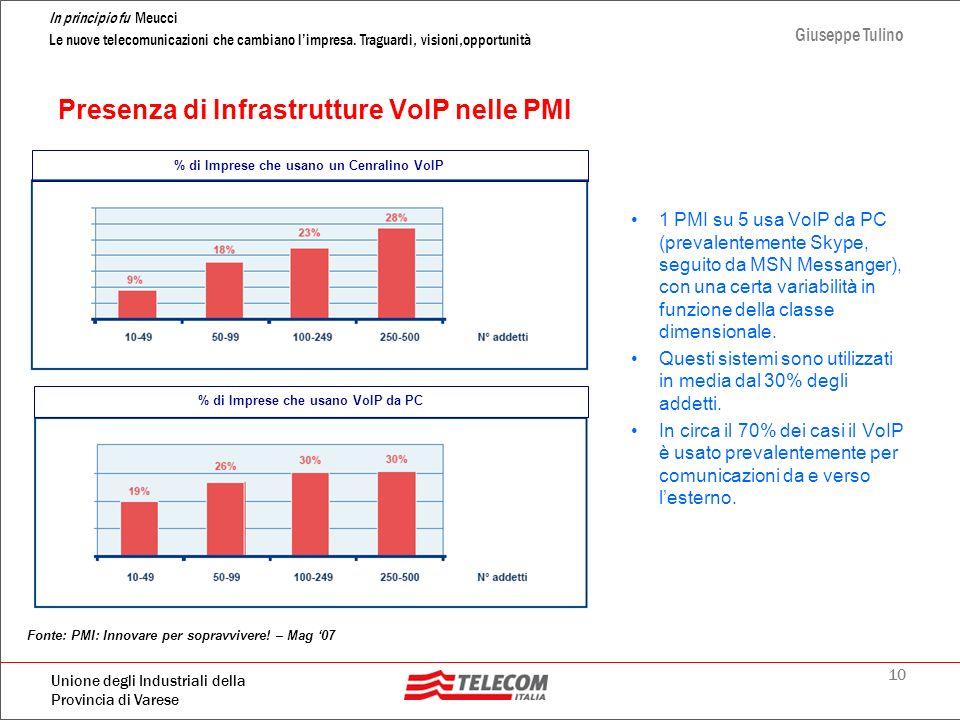 Presenza di Infrastrutture VoIP nelle PMI