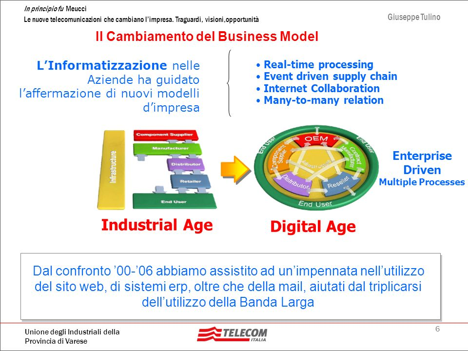 Industrial Age Digital Age Il Cambiamento del Business Model