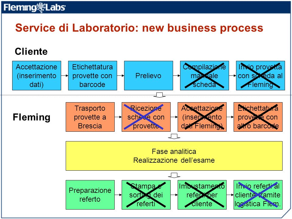 Service di Laboratorio: new business process