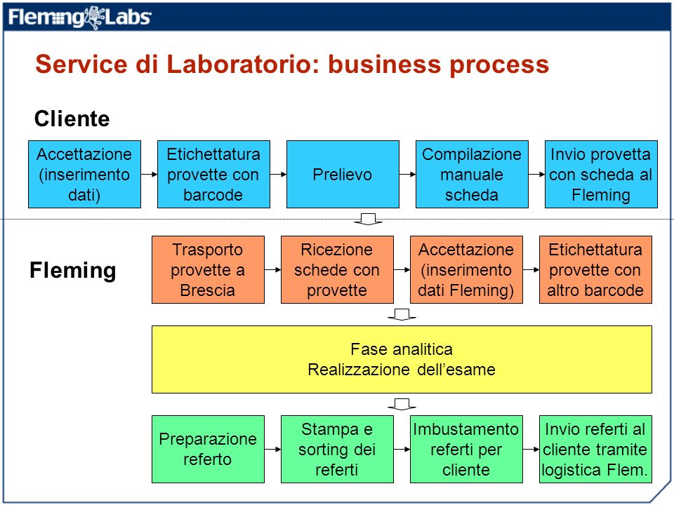 Service di Laboratorio: business process