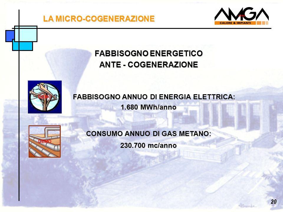 FABBISOGNO ENERGETICO ANTE - COGENERAZIONE