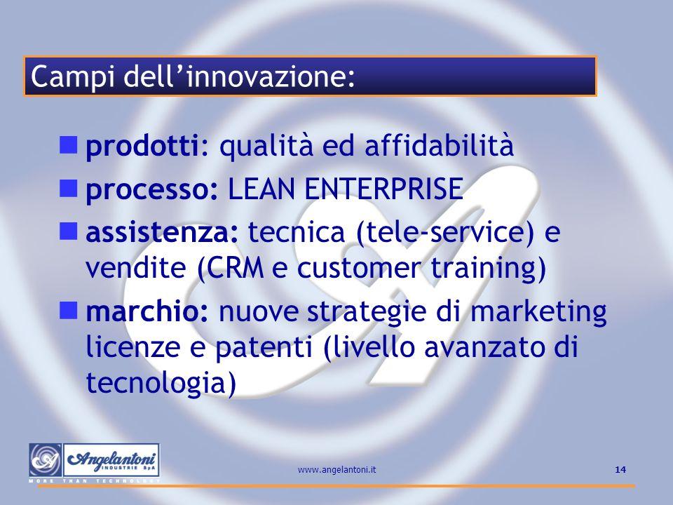 Campi dell'innovazione: