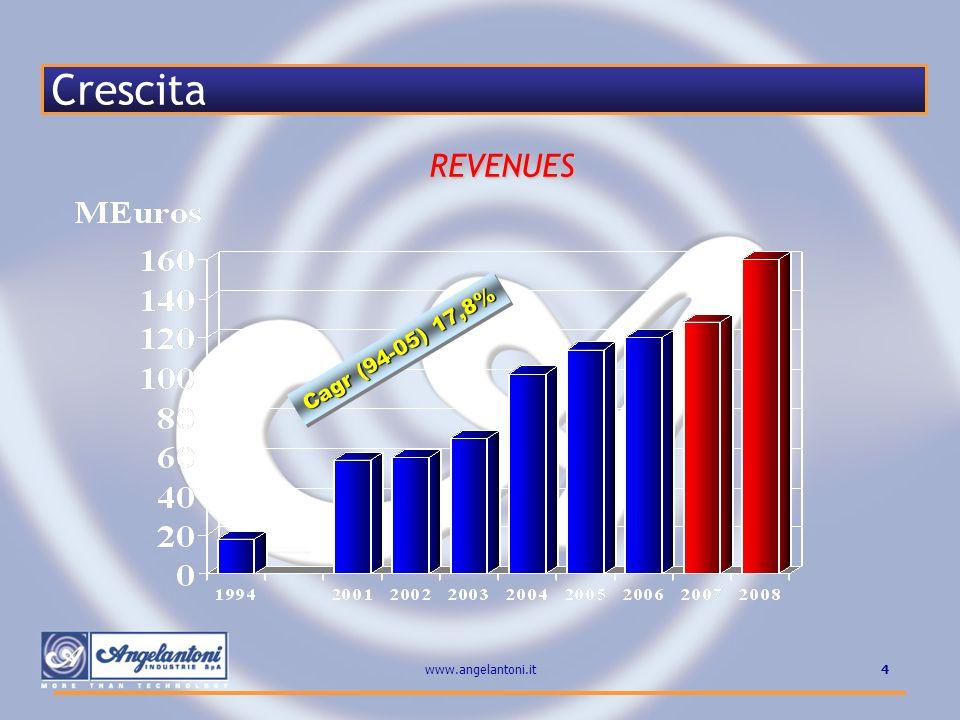Crescita Cagr (94-05) 17,8% REVENUES www.angelantoni.it