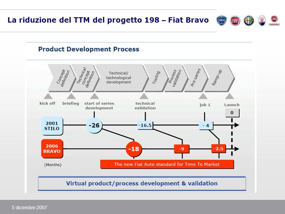 La riduzione del TTM del progetto 198 – Fiat Bravo