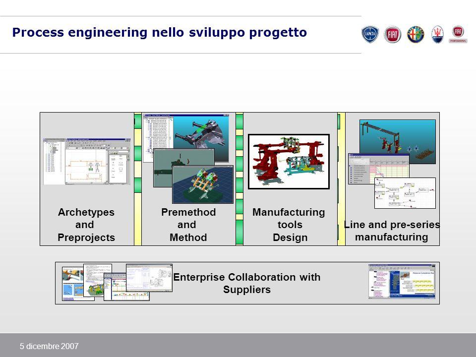 Process engineering nello sviluppo progetto