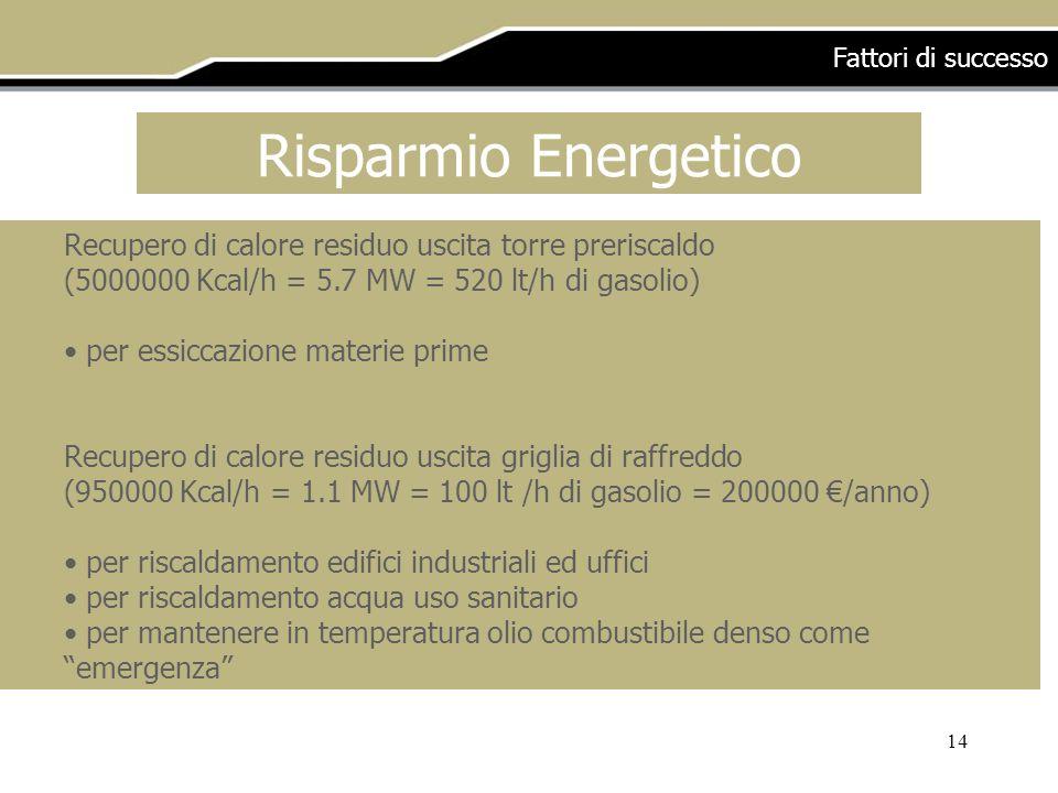 Fattori di successo Risparmio Energetico. Recupero di calore residuo uscita torre preriscaldo. (5000000 Kcal/h = 5.7 MW = 520 lt/h di gasolio)