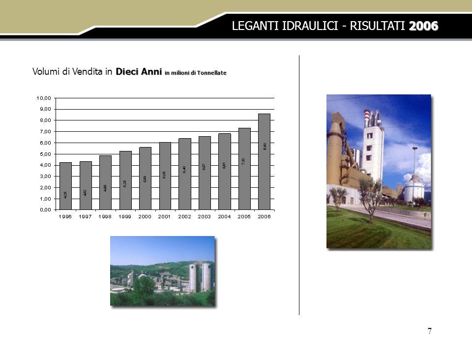 LEGANTI IDRAULICI - RISULTATI 2006