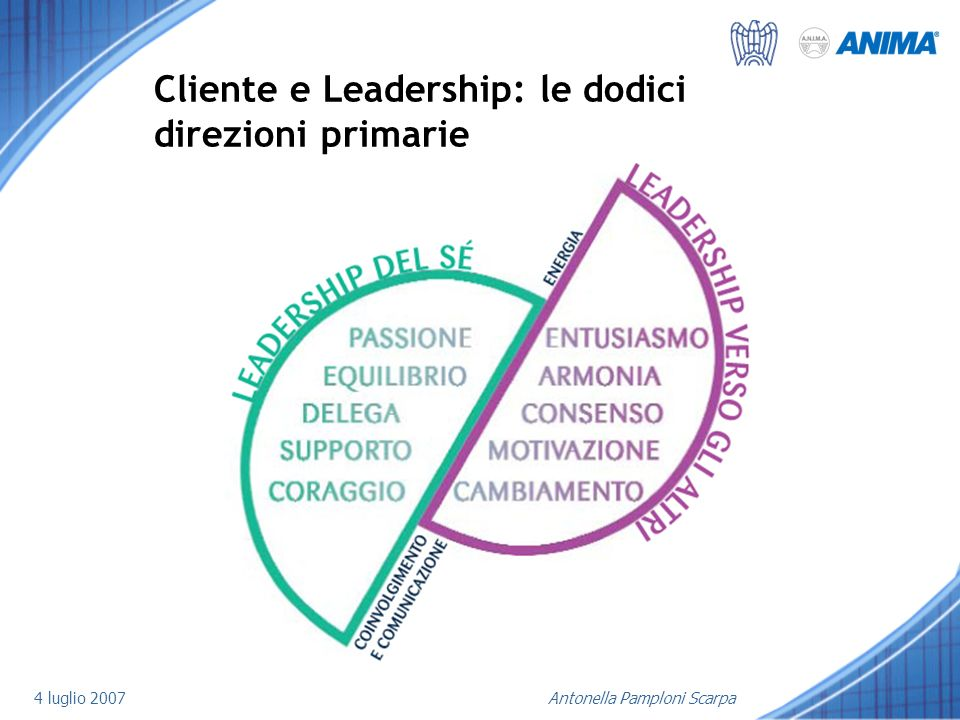Cliente e Leadership: le dodici direzioni primarie